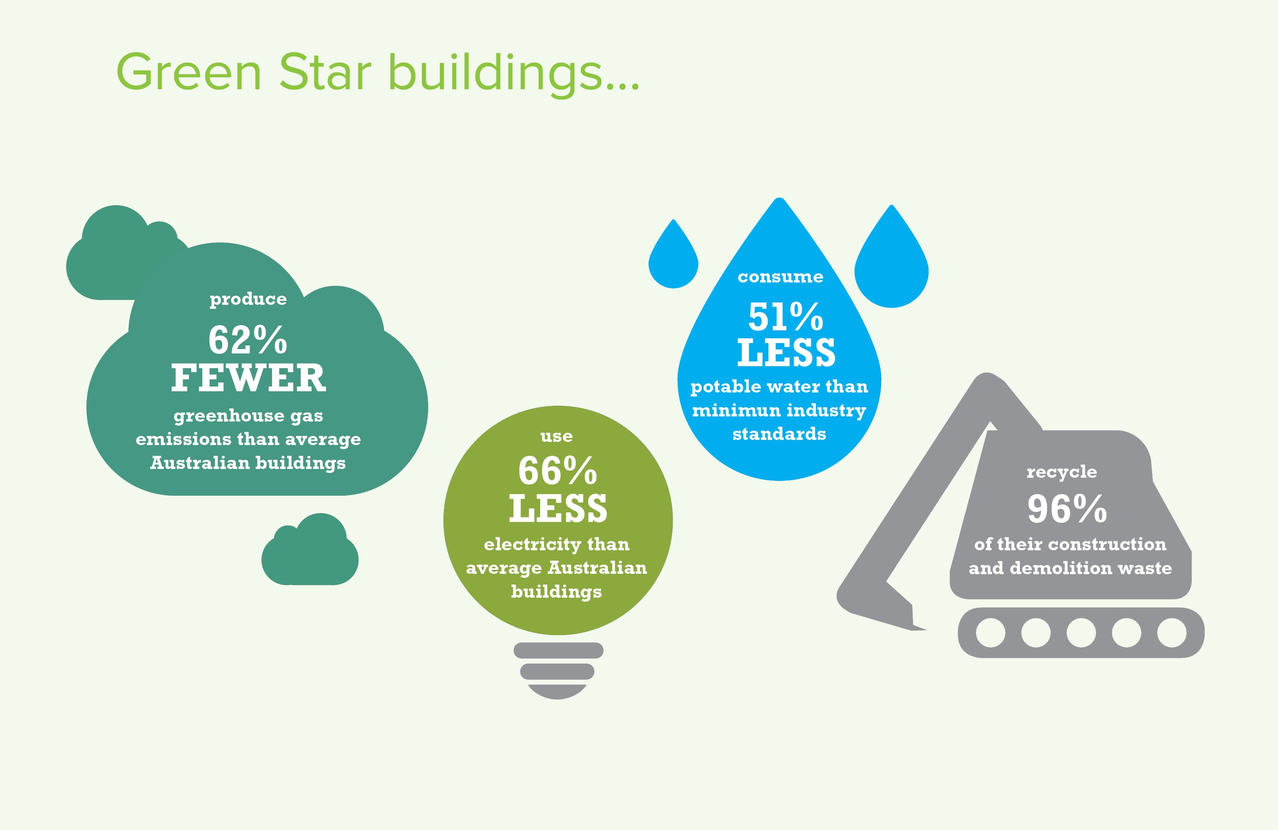 Green star green building council of australia whether youre a building owner operator or occupant creating a green community or looking to live more sustainably green star offers a framework of best xflitez Choice Image